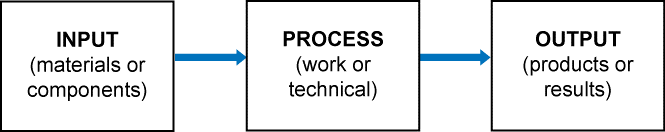 Input-process-out put flow drawing.png