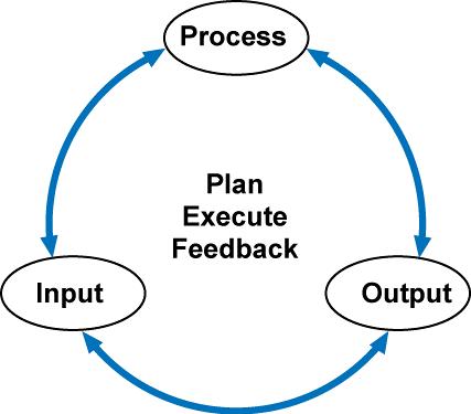 Input-process-output circle.png
