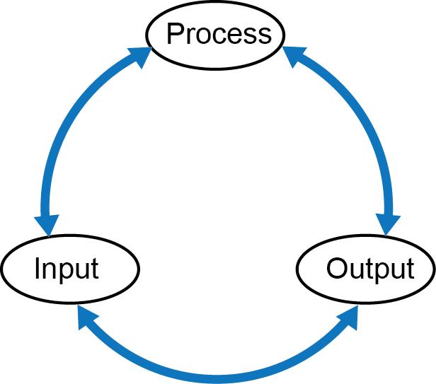 Input-process-output.png